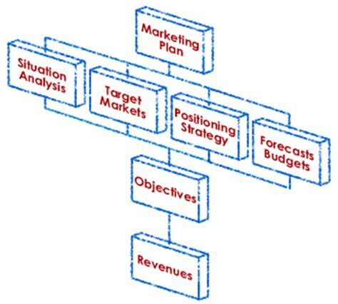 Research proposal on management styles