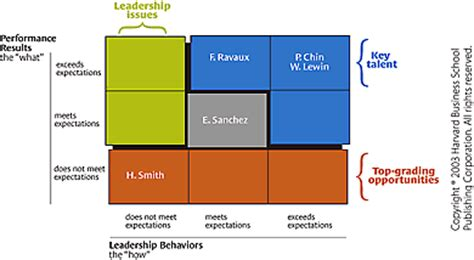 THE RELATIONSHIP BETWEEN LEADERSHIP STYLE AND SCHOOL